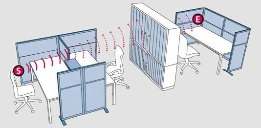 Grafik Akustik - raumbezogene Optimierung