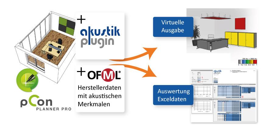 Visualisierung des Akustik-Plugins