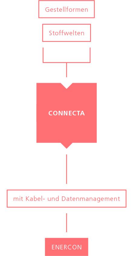 Durchdachte Modularität Connecta | Hund Möbelwerke