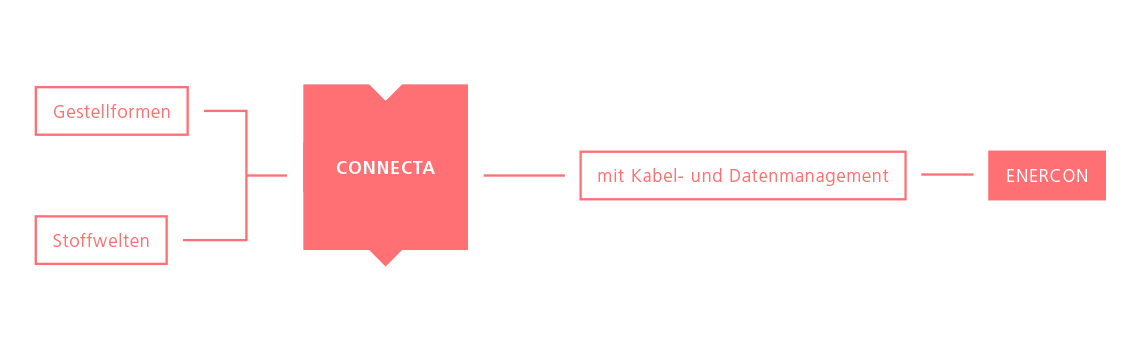 Connecta – das modulare Lounge-System | Hund Möbelwerke